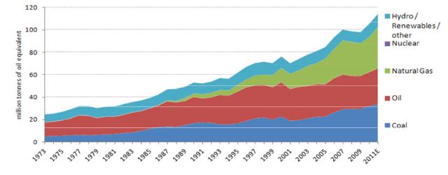 Grafik 1- Toplam Birincil Enerji Arzı (Türkiye) Kaynak: Uluslararası Enerji Ajansı Aşağıdan Yukarıya: Coal- Kömür, Oil- Petrol, Natural Gas- Doğalgaz, Nuclear- Nükleer, Hydro/ Renewables/ Other- Su/ Yenilenebilirler/ Diğer