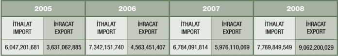 Table 1: Our importations and Exportations with African Countries. (US Dollar) Source: Under Secretary for International Trade
