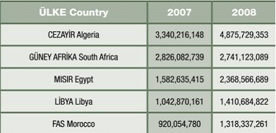 Table 5. Turkey's African Trade Partners (US Dollar) Source: Under Secretary for International Trade