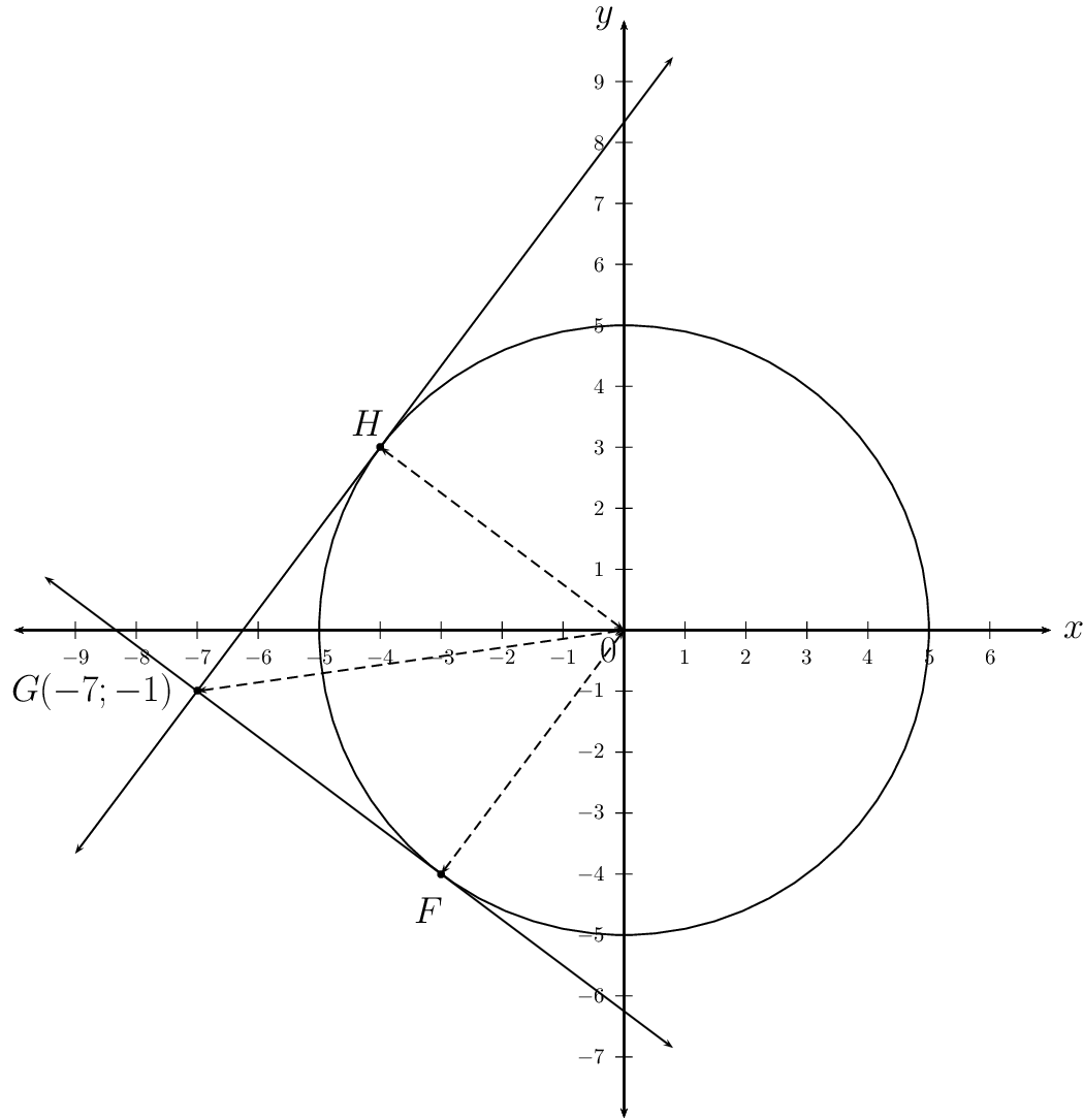 Equation Of A Circle Given Two Points And Tangent Line