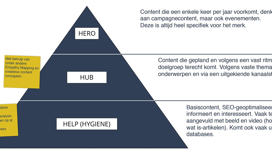 Hoe zet je het Hero, Hub en Hygiene model in?
