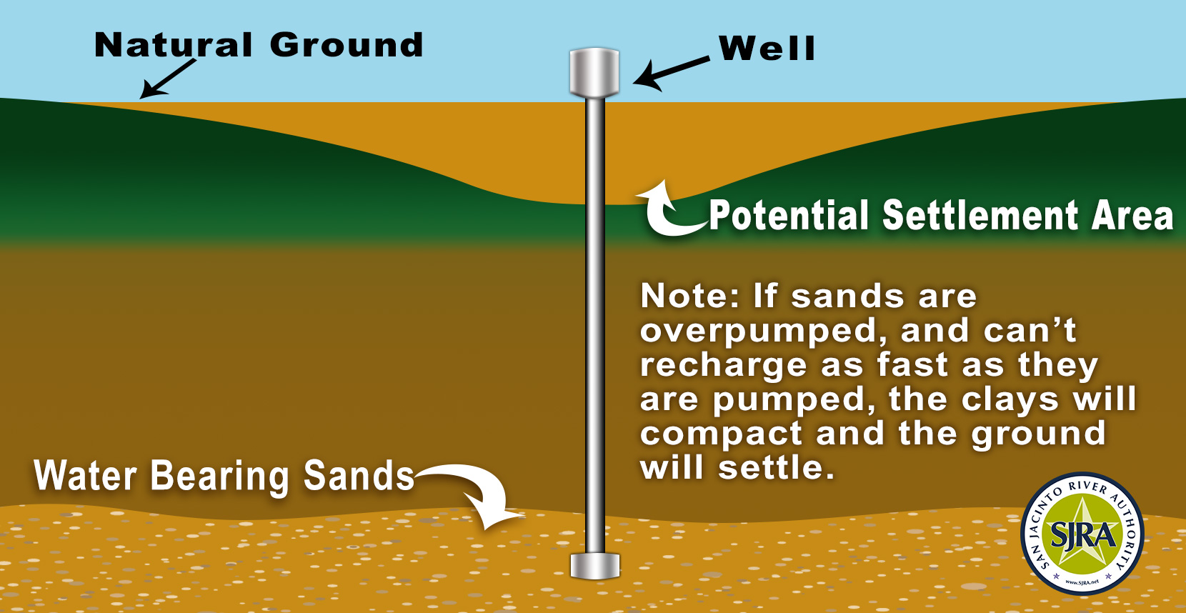 What Is Land Subsidence