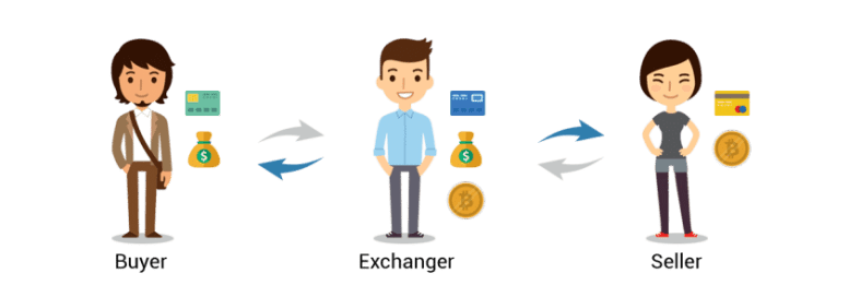 Flow of Funds within an Exchange