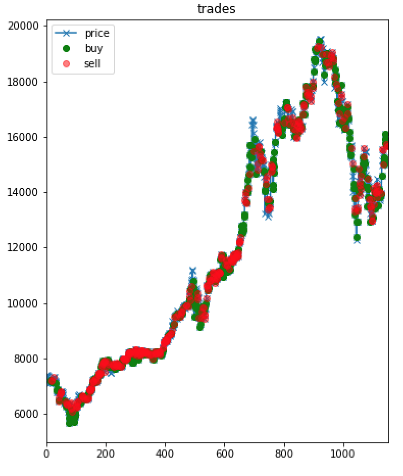 Can we predict Bitcoin prices using machine learning? - The Data