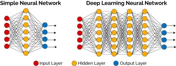 simple neural network vs deep learning