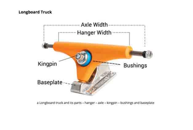 longboard trucks and wheels