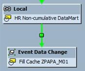 Process Chain - Event data change