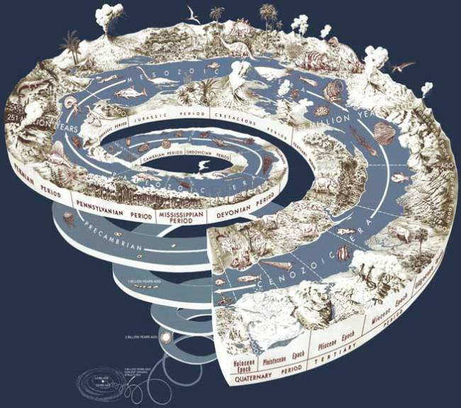 Geological_time_spiral age of the earth
