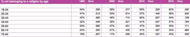 www_natcen_ac_uk_media_1236081_religious-affiliation-over-time-british-social-attitudes_pdf