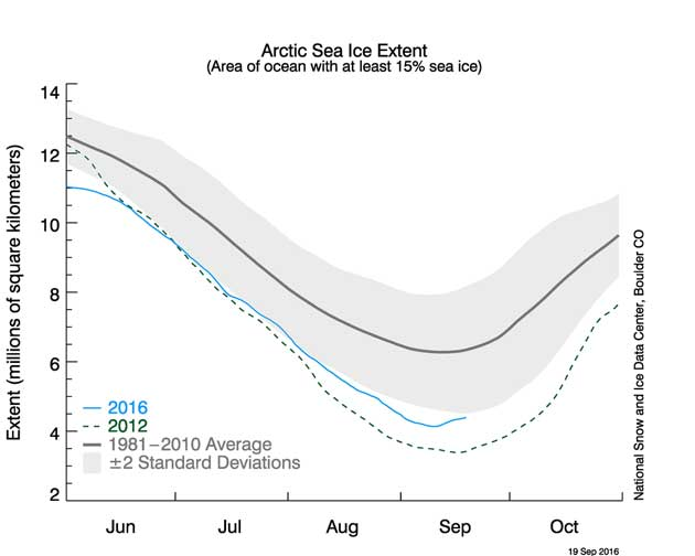 #Arctic melt season is probably over, how did it go this year?