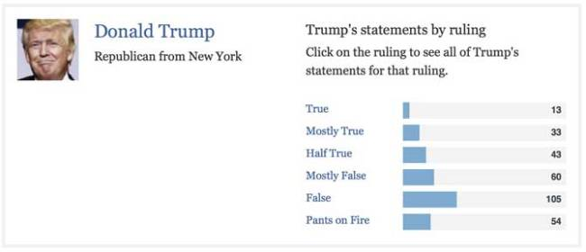 politifact___comparing_hillary_clinton__donald_trump_on_the_truth-o-meter