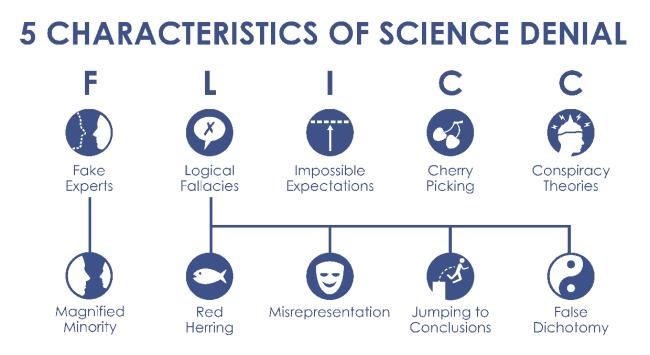 science denial