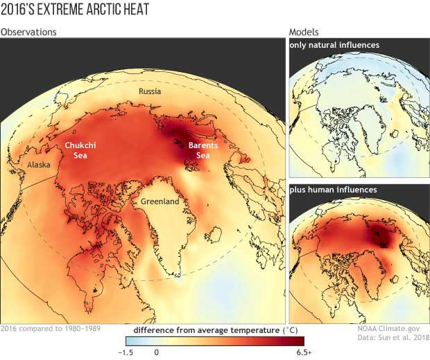 Record Warmth in Arctic not possible without Global Warming