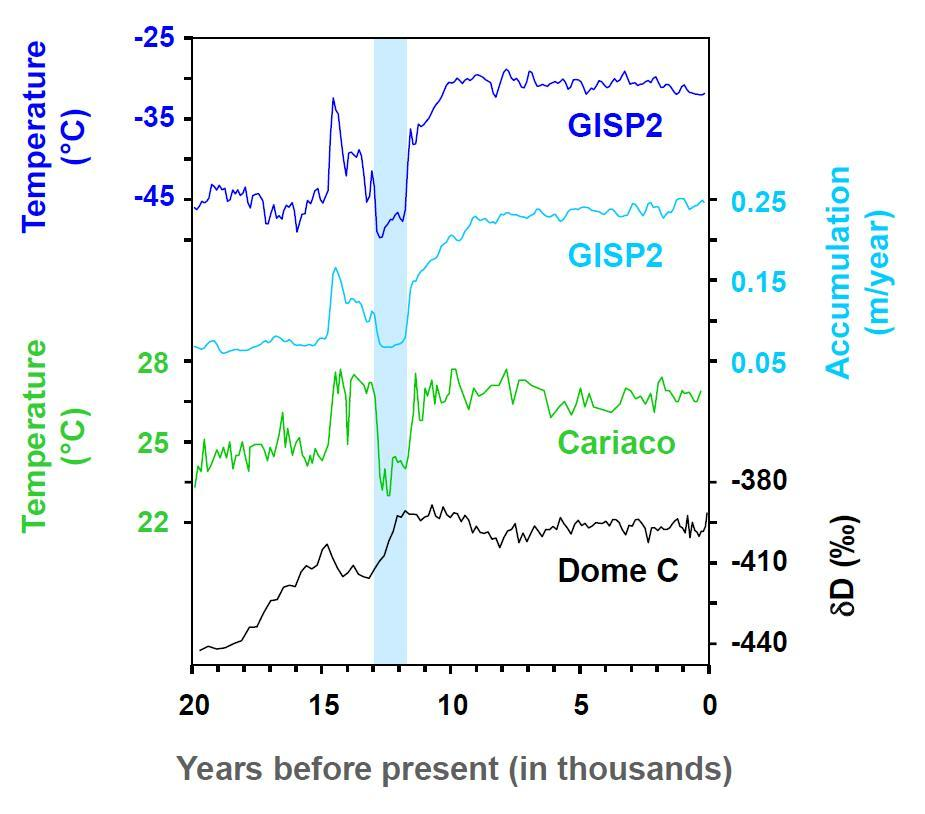 Abrupt mysterious Climate change – The Younger Dryas