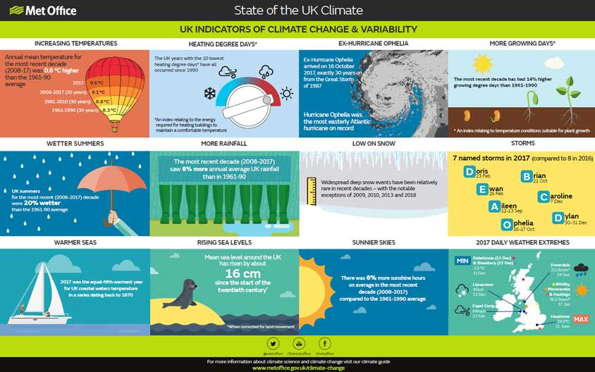 UK Met Office: The Climate in the UK is changing