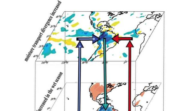 rainfall cycle