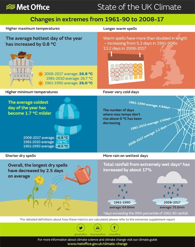 Met Office: Extreme weather reveals changing climate