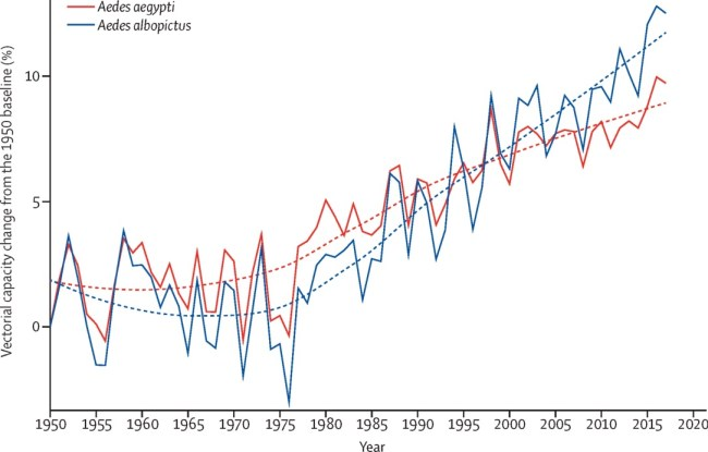Changes in global vectorial capacity for dengue virus vectors, calculate using historical climate data.