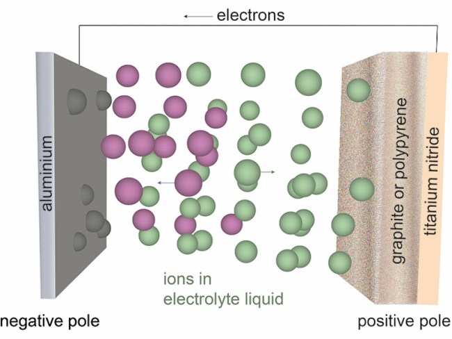 Better Batteries Coming Soon - Graphene Aluminum Ion