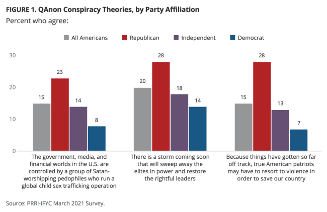 QAnon poll by party