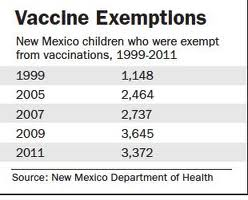 New mexico removes fake religious objections from vaccine exemptions the nm department of health stated that exemption rates in 2003 were about 32 percent when 1799 of the incoming kindergartners subject to vaccine thecheapjerseys Image collections