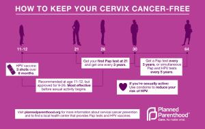 cervical-health-info-graph