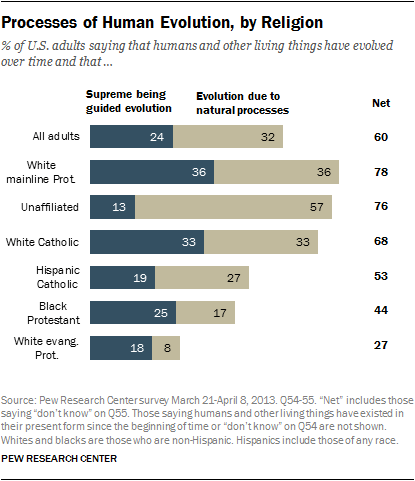 © Pew Research, 2013. Processes of human evolution, by religion.