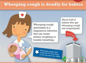 Infographic about whooping cough risks for babies.