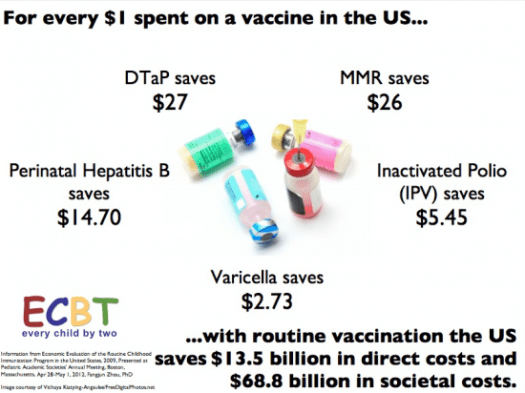 Vaccines save money. The benefits of each vaccination is measurable and is significant. ©2014, Every Child By Two