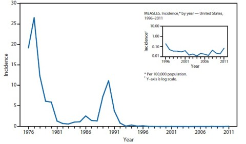 VFC defeats measles!!!