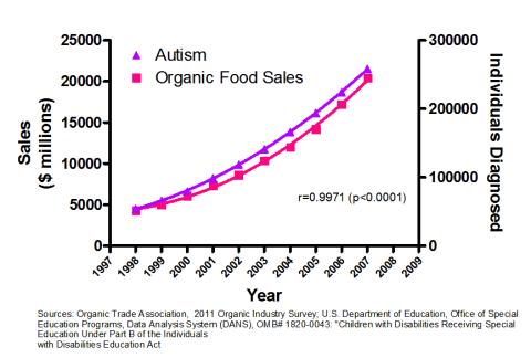 autism-organic-food