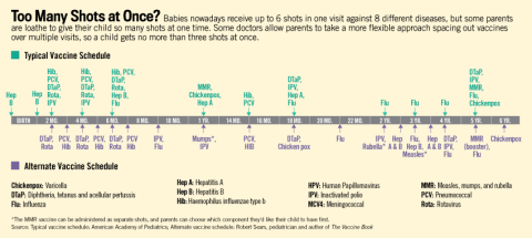 vaccine-schedule-CDC-alternative