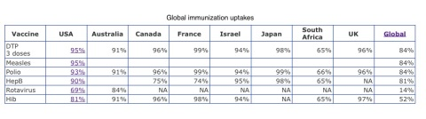 global-immunization-uptake-2013