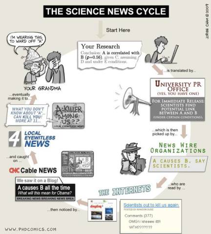 science-news-cycle-meme