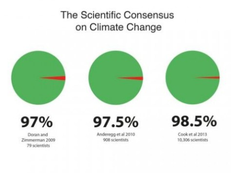 scientific-consensus-climate