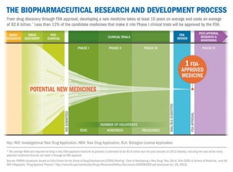 Clinical-Trial-Chart1