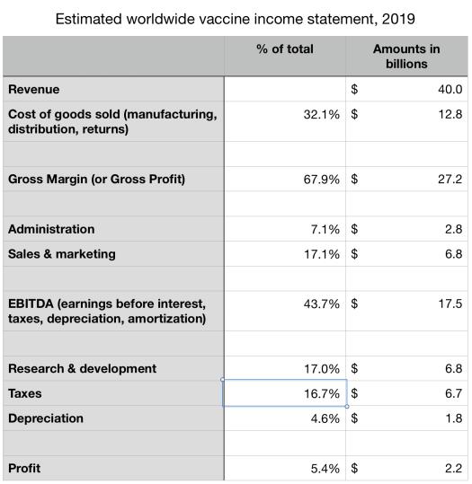 vaccine profits
