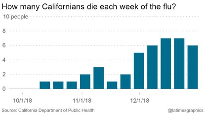 2018 2019 Flu Season Interim Statistics 7 Million Cases So Far