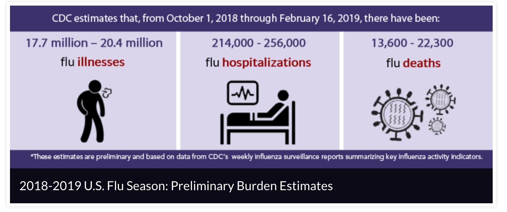 2018 19 Flu Vaccine Effectiveness Interim Cdc Report