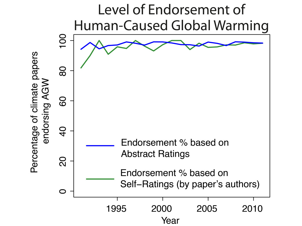 consensus over time