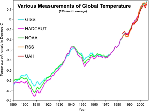 Comparison of surface temperature records and satellite records