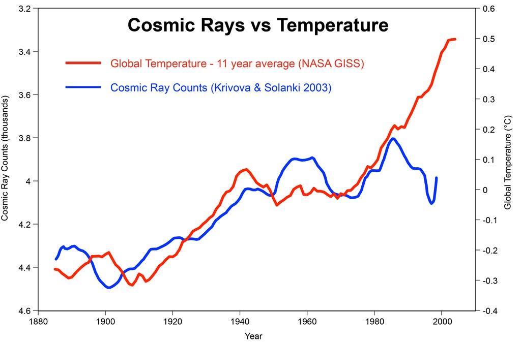 cosmic rays vs temps