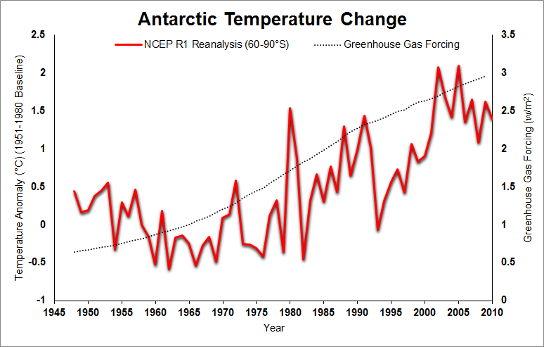 https://i1.wp.com/www.skepticalscience.com/pics/AntarcticTemperatureChange.png