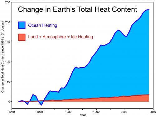 https://i1.wp.com/www.skepticalscience.com/pics/Total_Heat_Content_2011_med.jpg