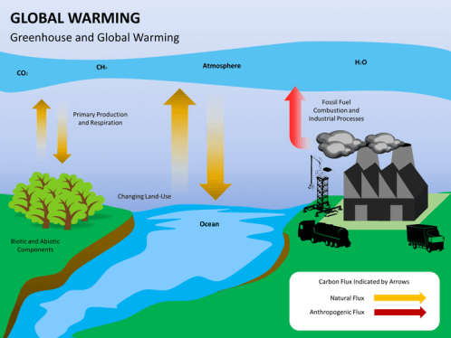 Global Warming PowerPoint Template   SketchBubble