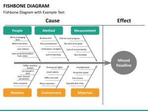 Fishbone Diagram PowerPoint Template | SketchBubble