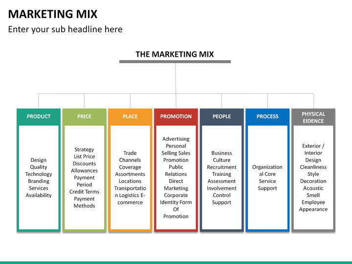 Marketing Mix Powerpoint Template Sketchbubble