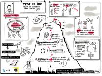 Test our die