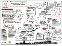 Von Softwaretest zu sicheren Cyber Physical Systems - Sketchnote