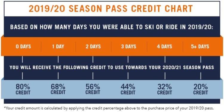 Epic Pass Credit Chart